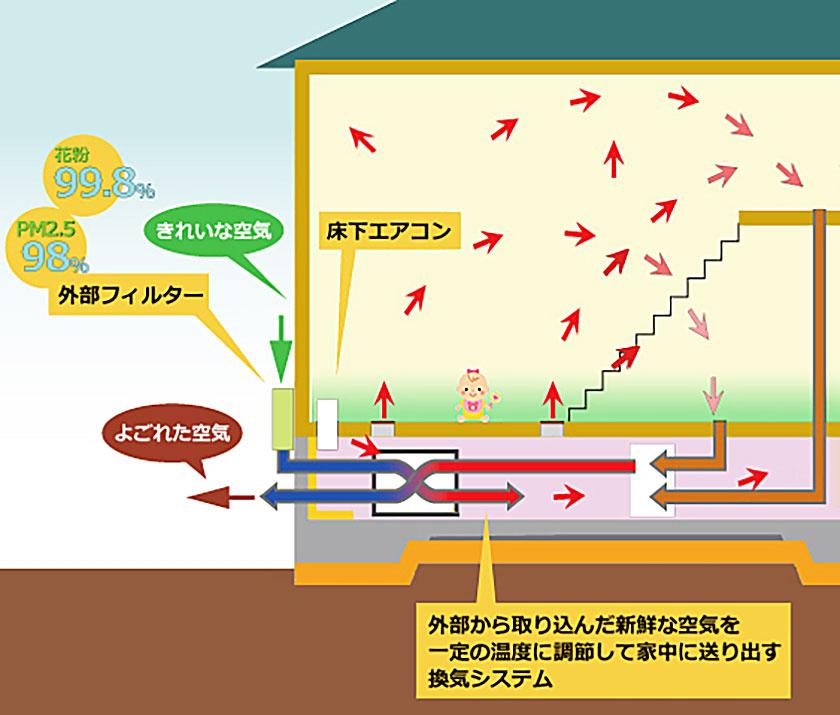 宅内の温度差を穏やにする床下換気+床下エアコンシステム