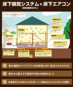 床下換気システムの略図